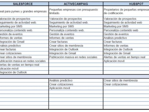 9 herramientas CRM para tu empresa